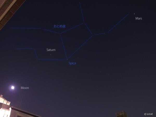 月,土星,火星,おとめ座